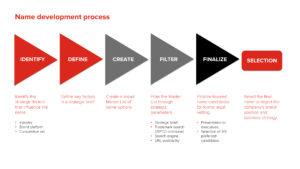 Name development process info